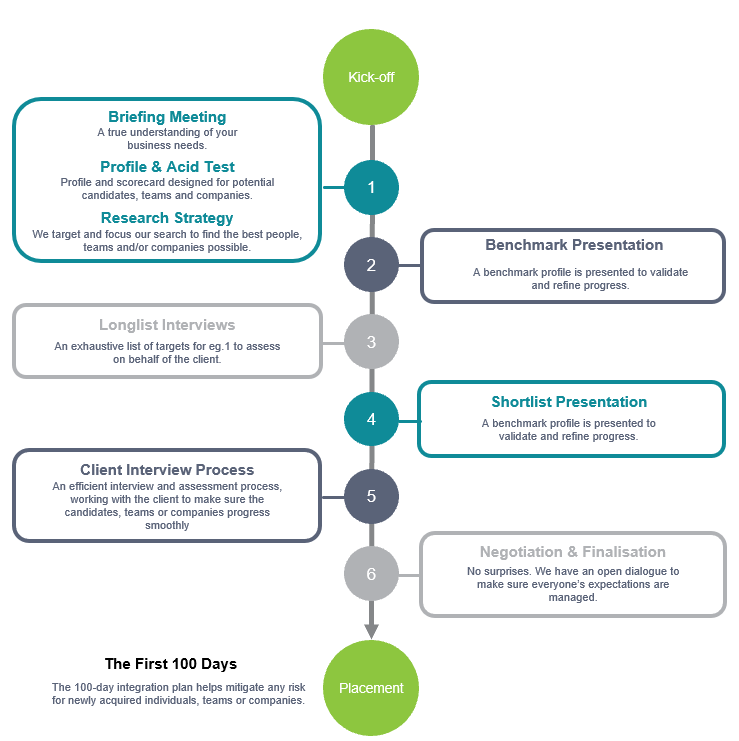 eg.1 process