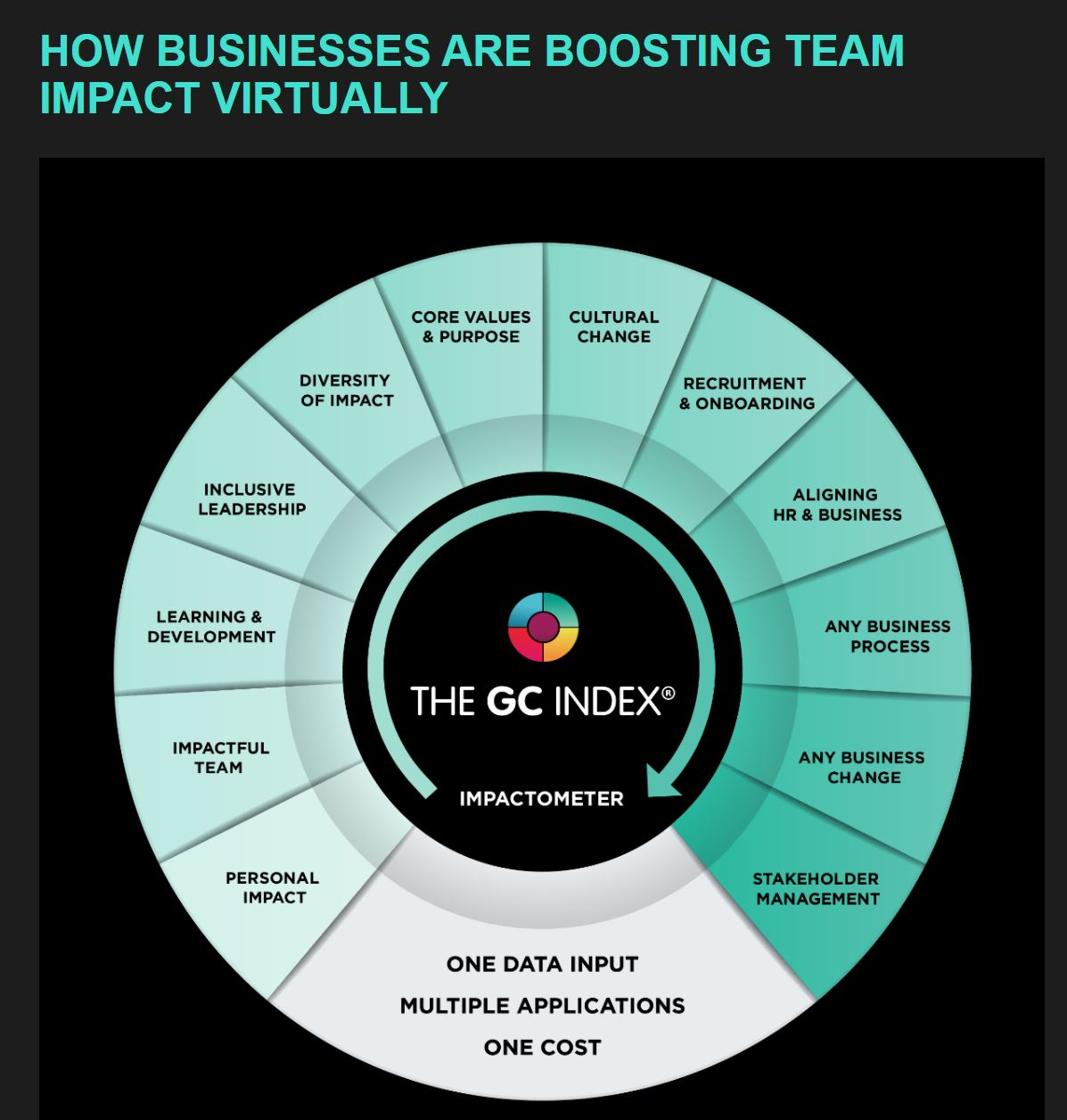 The GC Index Newsletter April Edition